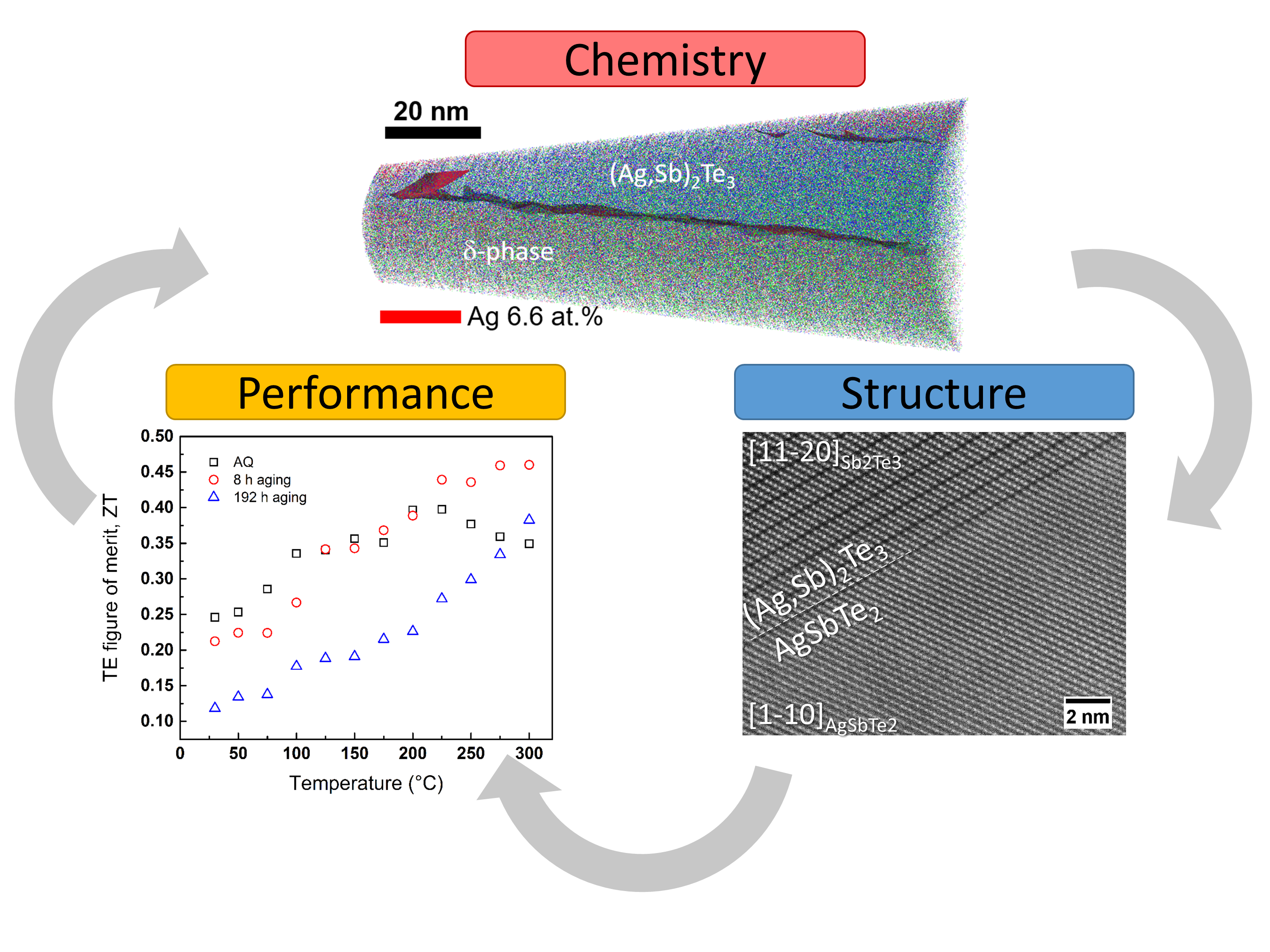 Relationship between structure, chemistry, and thermos-electric performance of a Ag16.7Sb30Te53.3 thermoelectric material